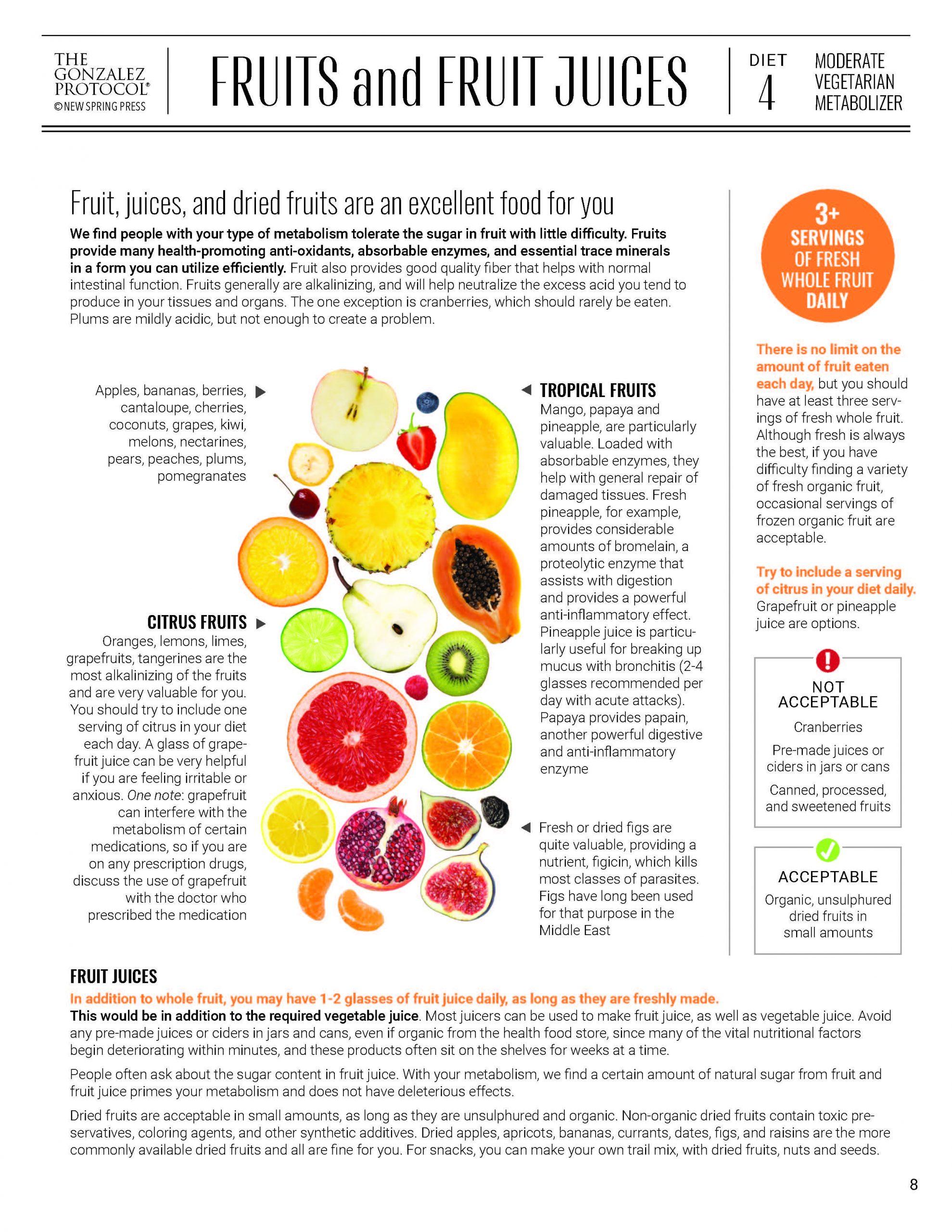 Moderate Vegetarian FRUITS